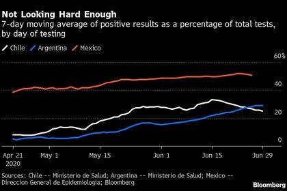 México reportaba más de 226,000 casos y 27,769 muertes