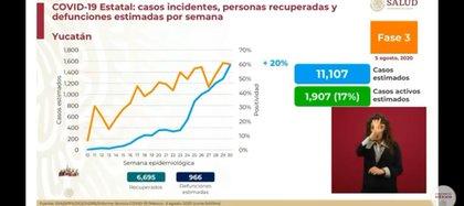 Yucatán es uno de los estados que continúa en el color rojo del semáforo de alerta COVID-19 (Foto: SSa)