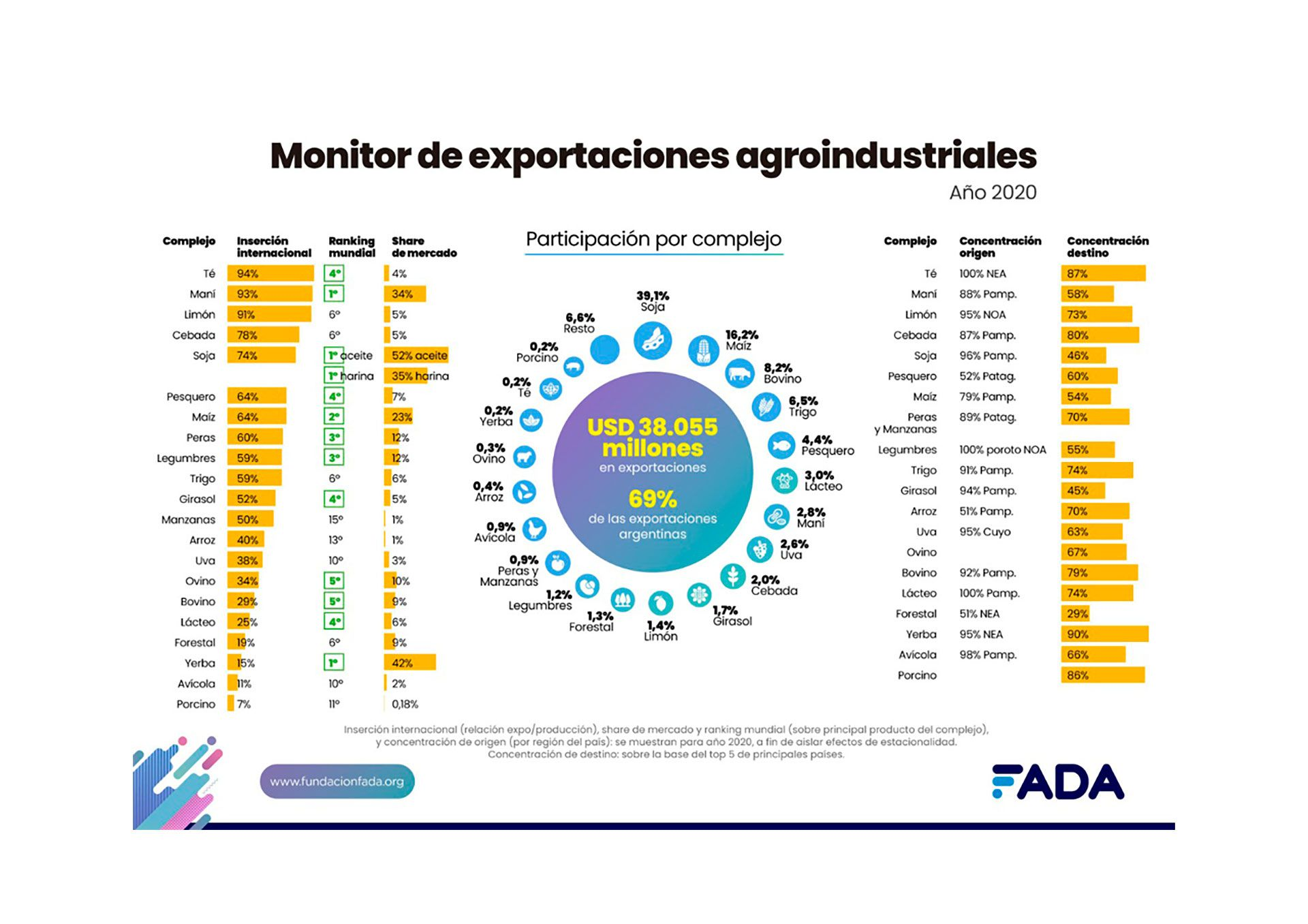 fada-exportaciones