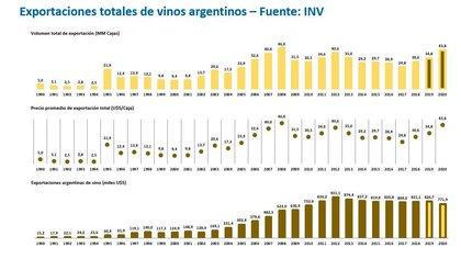 Evolución de las exportaciones argentinas de vino fraccionado y a granel, en volumen, en precio promedio y en valor, en millones de dólares