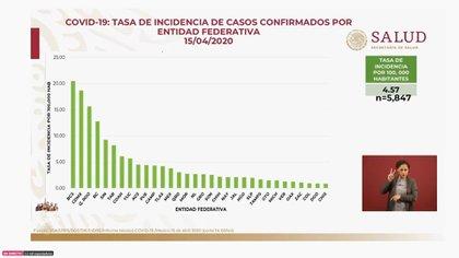 Así se distribuye la incidencia de casos confirmados por cada 100,000 habitantes para el miércoles 15 de abril de 2020 (Foto: SSa)