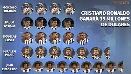 Cristiano Ronaldo ganaría cuatro veces más que Higuaín y que Dybala y hasta 8,5 más que Juan Cuadrado