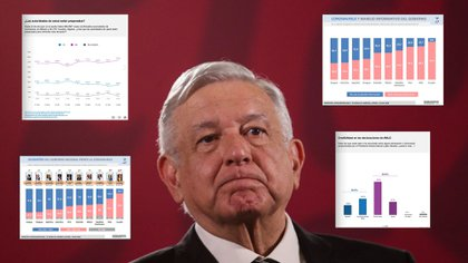 El presidente Andrés Manuel López Obrador ha mostrado una tendencia negativa en aprobación en los últimos meses, revelan encuestas (Foto: Cuartoscuro)