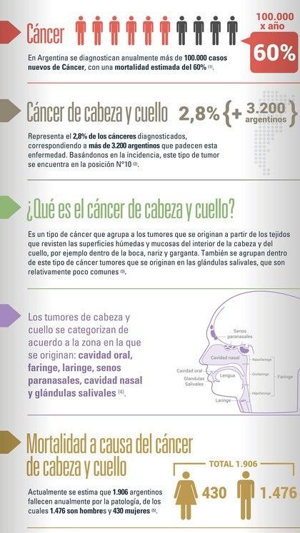 (MSD Oncología)