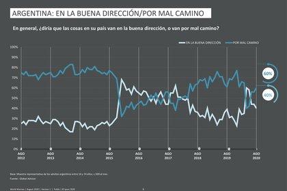 La tendencia histórica en la Argentina. Fuente: Ipsos