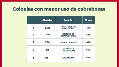 Foto: (Gobierno de la CDMX)