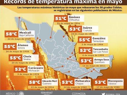 Gráfico de récords de temperatura máxima en el mes de mayo