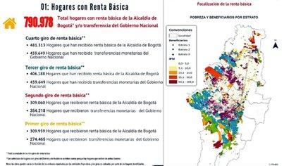 Datos sobre la distribución de la renta básica en Bogotá. Foto: Twitter @ClaudiaLopez