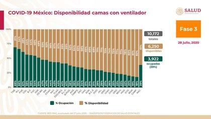 Disponibilidad de camas  con ventilador para pacientes graves de coronavirus  a nivel nacional  (Foto: SSA)