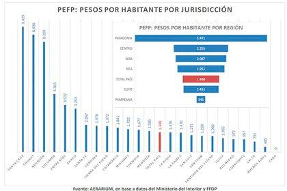 """La distribución de los fondos de auxilio de """"emergencia"""", en pesos por habitante de las distintas provincias"""