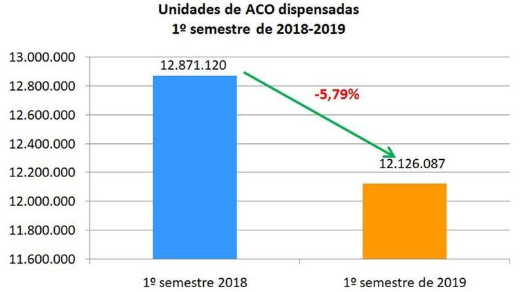La cantidad de unidades de ACO dispensadas cayó 5,79% (Confederación Farmacéutica Argentina)
