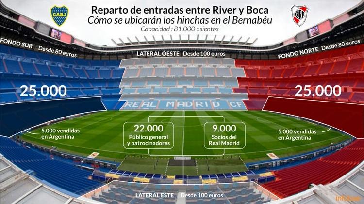 Infografía de Tomás Orihuela. Fuentes: CONMEBOL, Real Madrid, El País