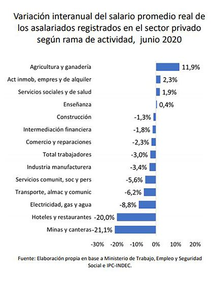 El ranking de sectores menos y más castigados por las variaciones del salario real en diferentres sectores de actividad económica