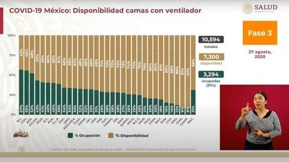 Para la atención de pacientes gravemente enfermos por COVID-19, Nuevo León tiene 43% de disponibilidad (Foto: SSa)