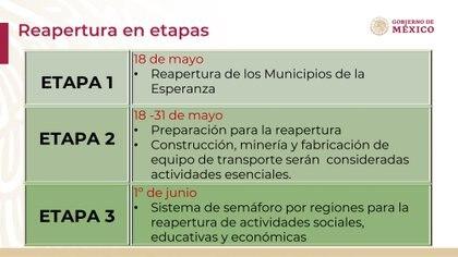 La secretaria de economía detalló que el plan de la nueva normalidad está estructurado por tres etapas. Foto: Gobierno de México.