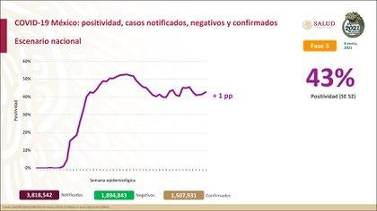 Panorama nacional de la pandemia de COVID-19 (Foto: Secretaría de Salud)