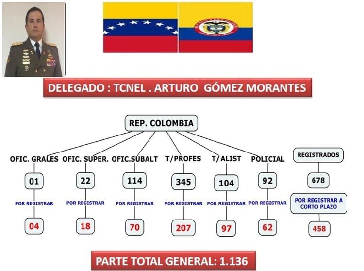 Por Colombia, el delegado es el teniente coronel Arturo Gómez Morantes