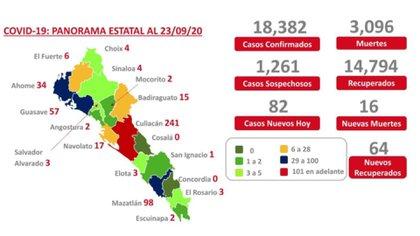 La capital en la única que se encuentra en rojo (Captura de pantalla: saludsinaloa.gob.mx)