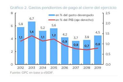 La evolución de la deuda flotante como % del Presupuesto y del PBI en los últimos años