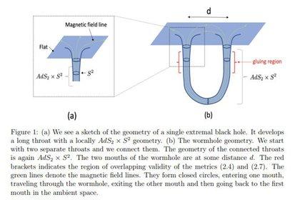 Uno de los gráficos del trabajo de Maldacena y Milekhin. El a) muestra la boca del un solo agujero de gusano. La b), la geometría del agujero de gusano conectado por dos gargantas que se unen.