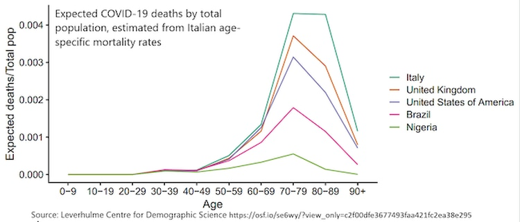 El gráfico muestra la cantidad de muertes por COVID-19 de la población total. En la actualidad, Italia es el país en mayor riesgo precisamente porque tiene un alto porcentaje de población entre 70 y 90 años.