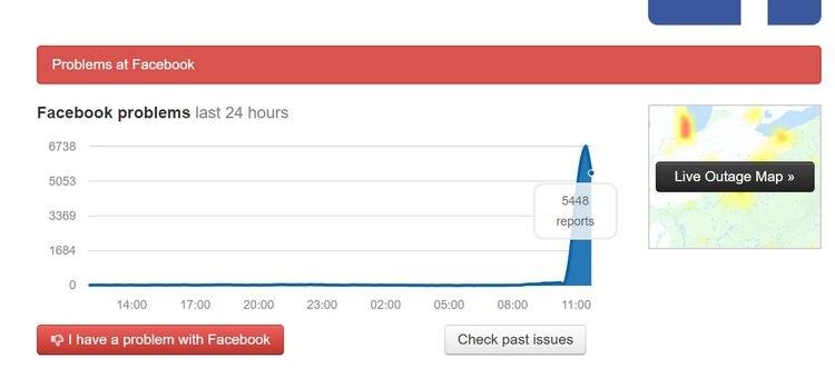 Se registró un pico de quejas en Facebook durante la última hora.