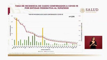 Tasa de Incidencia de casos confirmados COVID-19 31-03-2020