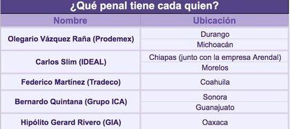 Empresarios beneficiados por privatización de cárceles (Foto: Twitter / @manuelhborbolla)