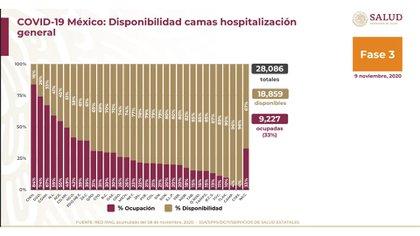 En cuanto a la hospitalización general a nivel nacional, Alomía detalló un total de 28.086 camas: 18.859 disponibles y 9.227 (33%) ocupadas. Chihuahua es el estado más ocupado, con 84 por ciento (Foto: Ssa)