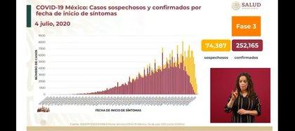 Aún hay mas de 74 mil casos de contagios sospechosos, los cuales se podrían sumar a las cifras totales en las próximas horas (Foto: SSa)