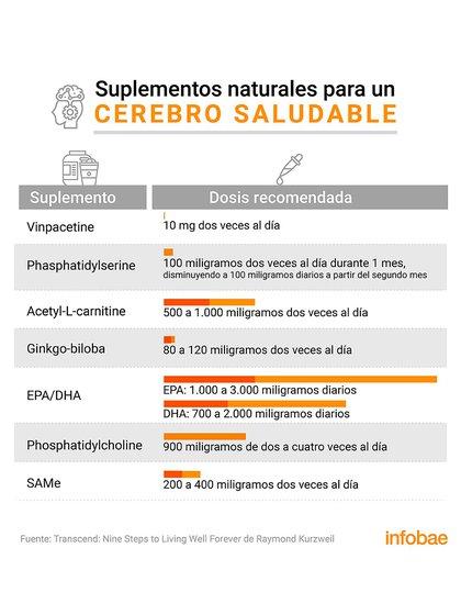 La lista de nutrientes cerebrales que tienen beneficios significativos para la salud del cerebro (Marcelo Regalado)