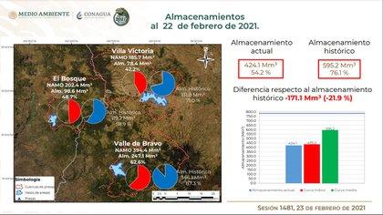 (Infografía: Conagua)