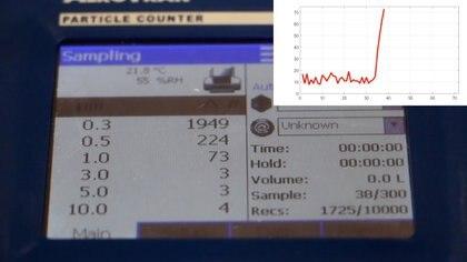 El pico en las mediciones es un indicador de potenciales fuentes de contagio de enfermedades.