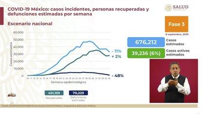 La SSa informó que se estima que 676,212 personas se contagiaron con coronavirus en México (Foto: SSA)
