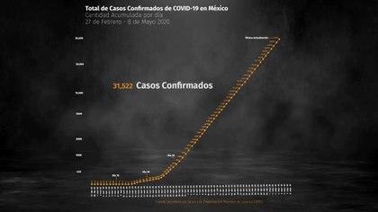 Panorama nacional de COVID-19 en México al 8 de mayo (Foto: Steve Allen)