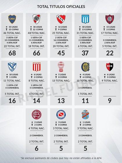 Total títulos oficiales del fútbol argentino (Fuente: rhdelfutbol)