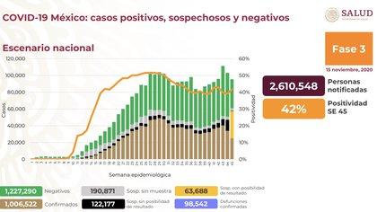 El Ministerio de Salud anunció que hay 1.006.522 casos acumulados de COVID-19 (Foto: SSa)