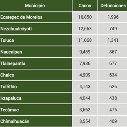 Foto: (Secretaría de Salud Estado de México)