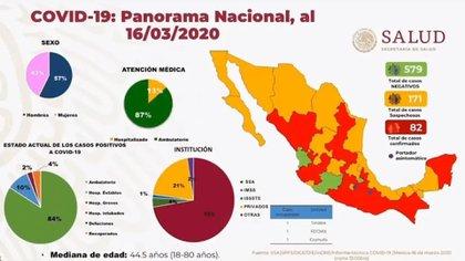 La Secretaría de Salud presenta el Mapa México COVID-19 del 16 de marzo del 2020 (Foto: Captura de Pantalla)
