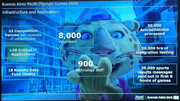 Datos tecnológicos vinculados a los JJOO 2018