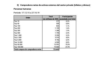 Un cuadro sobre la composición, por monto de compra, de las compras de dólares durante el gobierno de Macri
