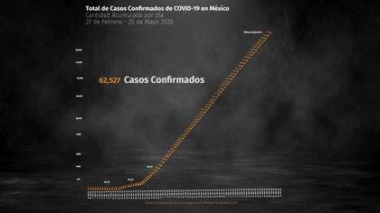 La entidad del país más afectada, tanto en defunciones como en número de contagios, continúa siendo la Ciudad de México (Foto: Steve Allen)