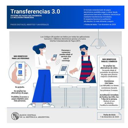Cómo funciona Transferencias 3.0