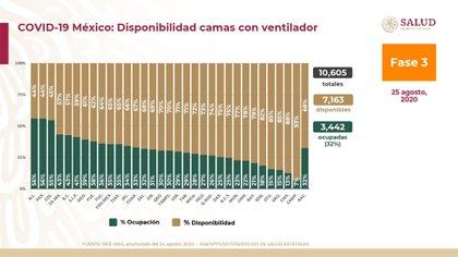 Ocupación y disponibilidad de camas con ventilador a nivel nacional (Foto: SSA)