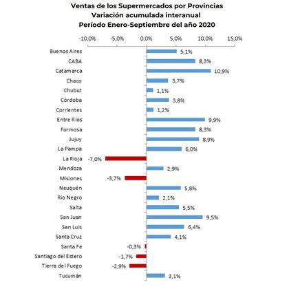 Fuente: Fundacion Libertad en base a datos de Indec