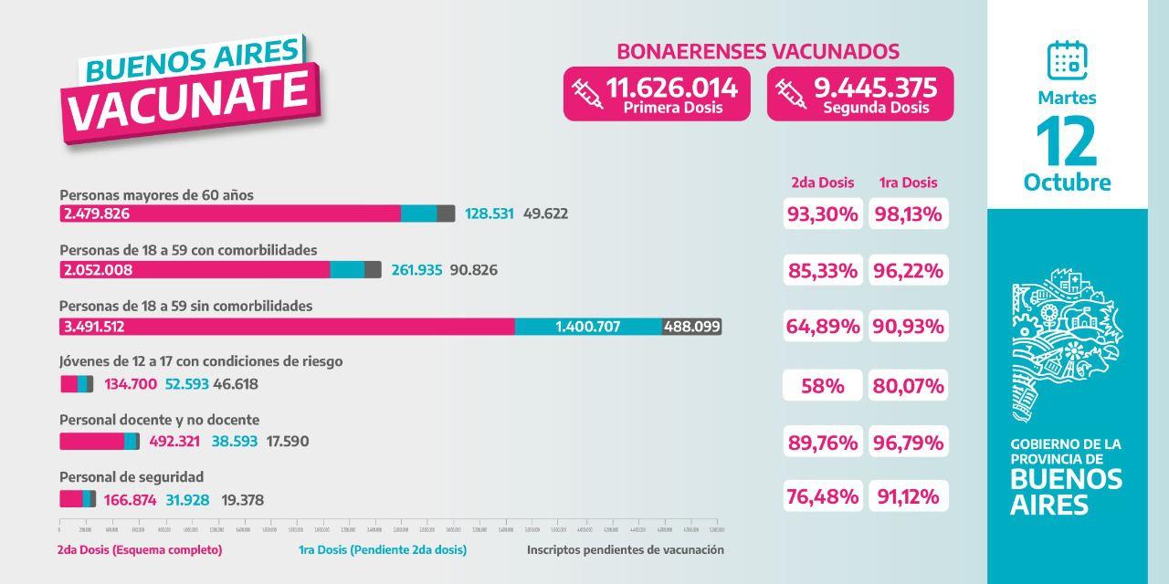 vacunas Bs As
