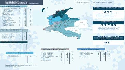 Infografía de estadísticas de contagios dentro del Inpec / (Inpec).
