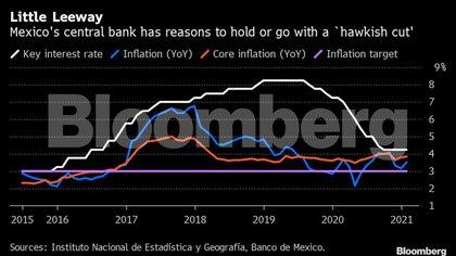 El banco central está en una posición más estable que en su última reunión gracias a la aparente muerte de un proyecto de ley. (Foto: Bloomberg)