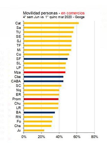 En todas las provincias los niveles de movilidad a comercios se mantienen por debajo del nivel de la primera mitad de marzo, pero hay grandes diferencias (Ieral-Aerarium)