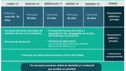El calendario publicado para las próximas semanas en Chile y que espera alcanzar los 5 millones durante el primer trimestre